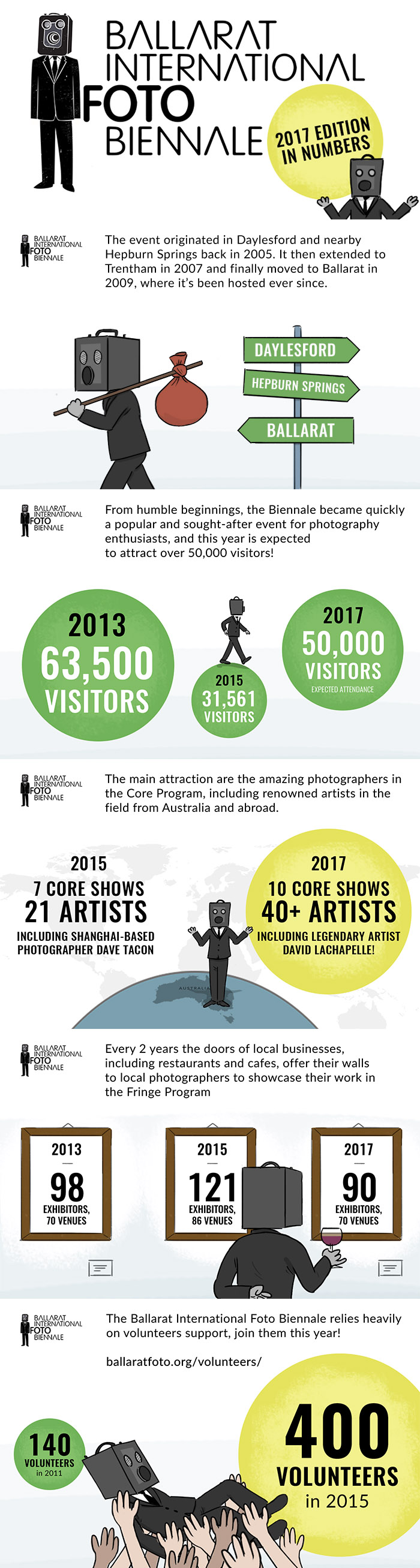 Ballarat International Foto Biennale 2017 - Hstudios Infographic